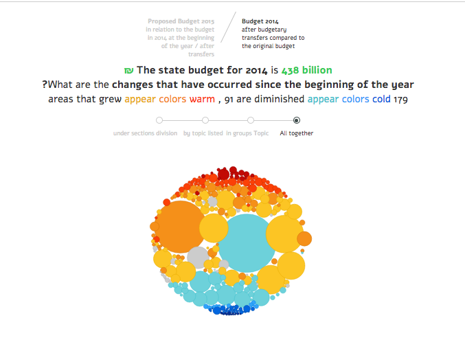 The Israeli budget key